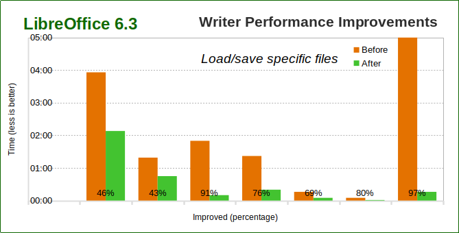 Better performance of various file openings in Writer