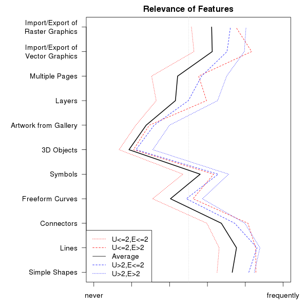 Relevance of features as profile plot