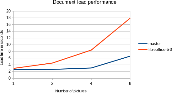 File:Doc-image-lazy-load-perf.png