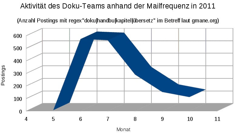 File:Libo-dokuteam-mailfrequenz2011.png