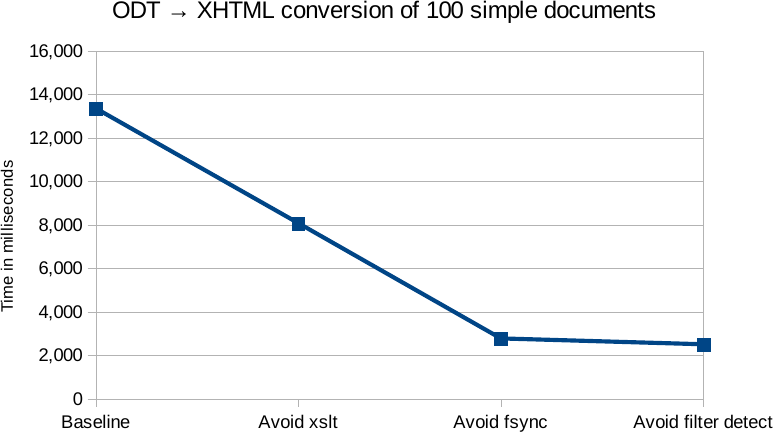 File:Odt-xhtml-perf.png