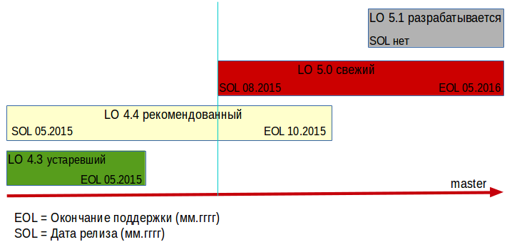File:Grafic release and eol lo RU.png