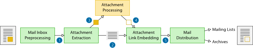 2011-03-05 Attachments for Mailing Lists - Structure.png