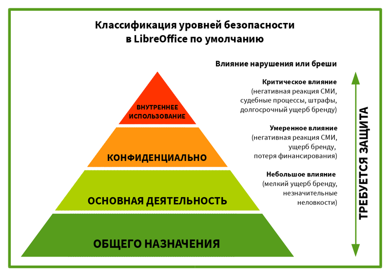 File:Classification-ru.png