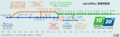 LibreOffice timeline Traditional Chinese.png