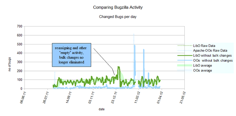 File:CompareBugzillaActivity.png